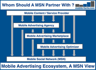mobile advertisment ecosystem