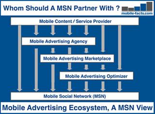 mobile advertisment ecosystem